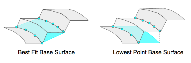 Base Plane Selection